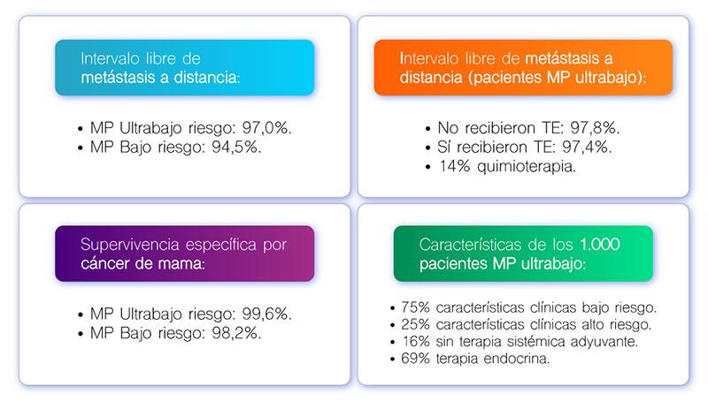 ASCO 2021 - Gencell Pharma