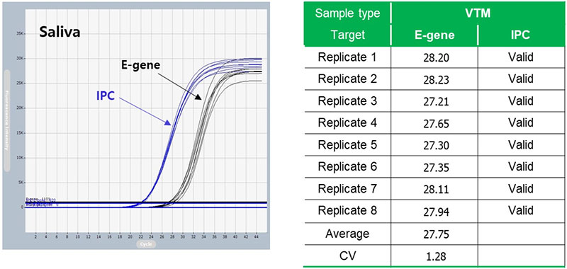 Estudio recolector de saliva - Gencell Pharma