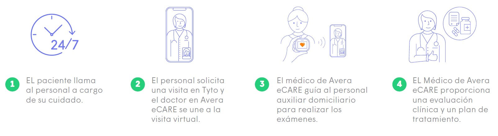 Avera-TytoCare - Gencell Pharma