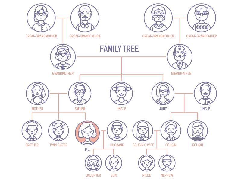 Ancestros - Gencell Pharma