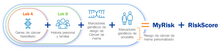 RiskScore - Gencell Pharma
